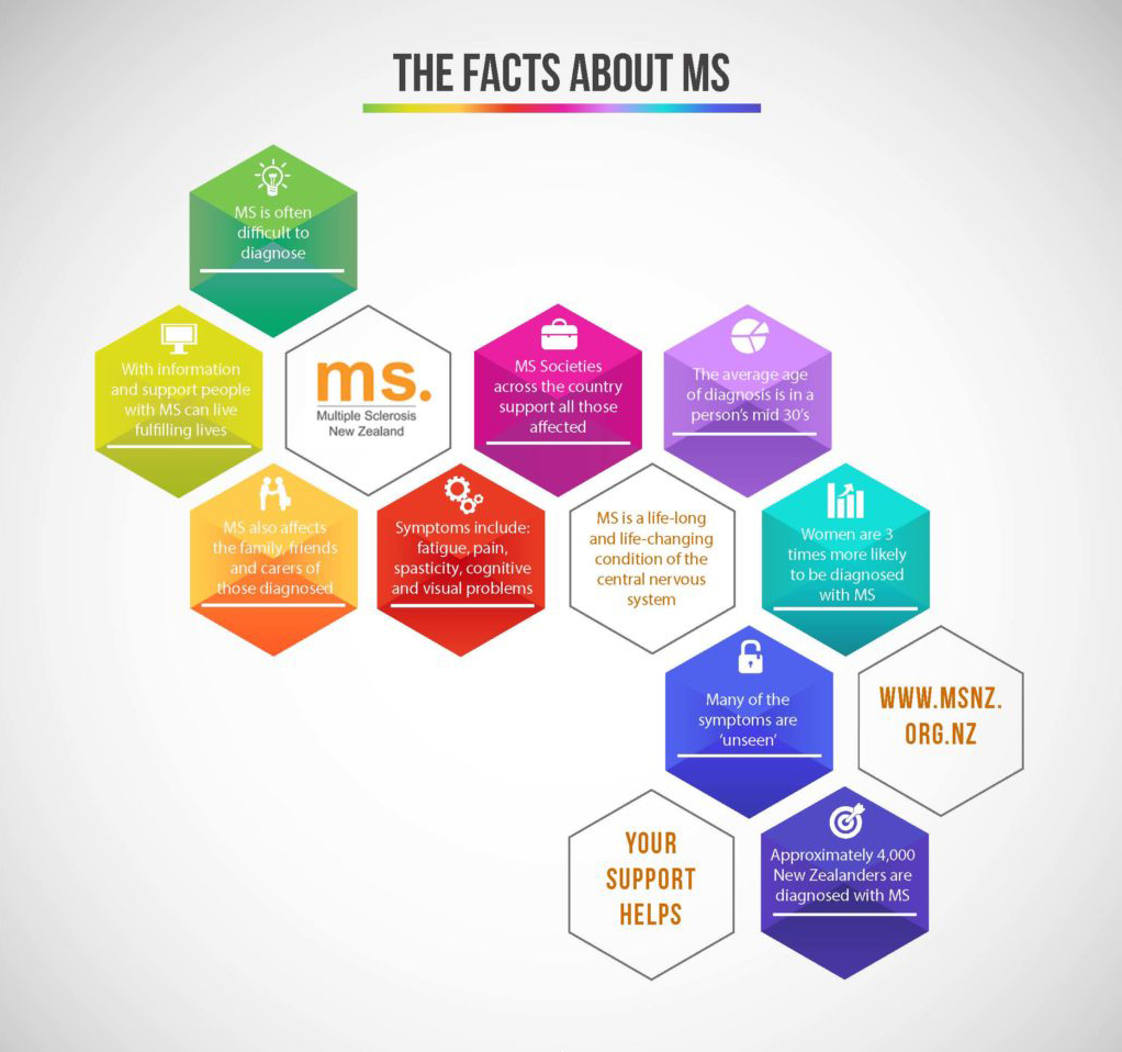 Facts about MS infographic